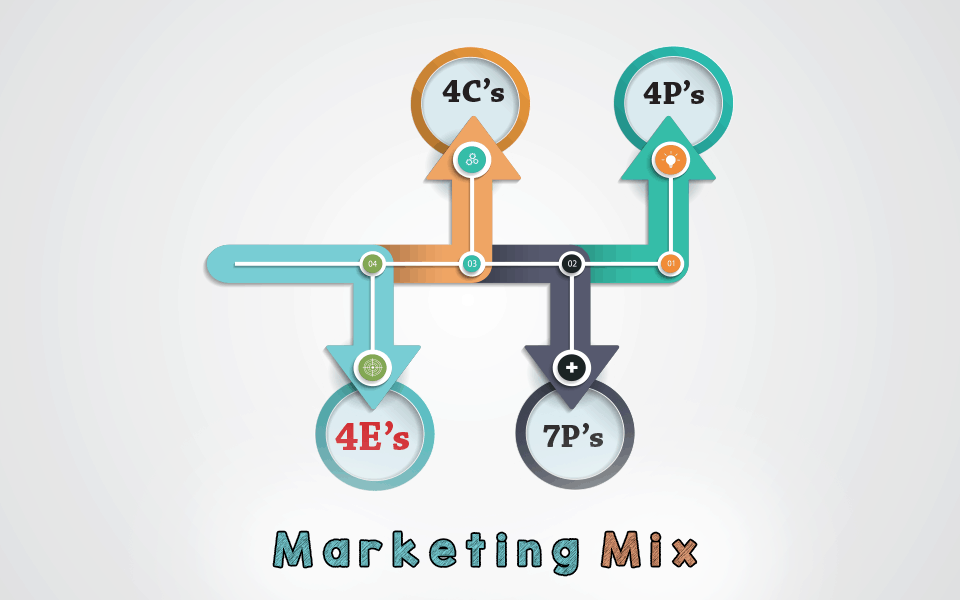 History & Evolution of Marketing Mix from 4P's to 4E's