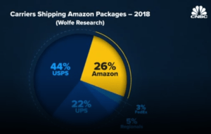 Amazon Vs Fedex