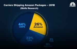 Amazon Vs Fedex