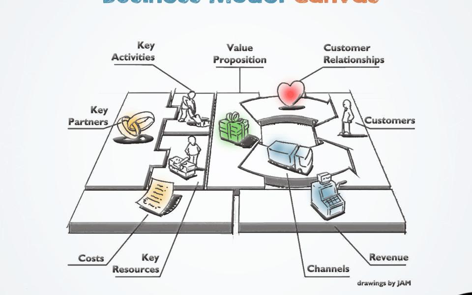 Business Model Canvas يعني ايه